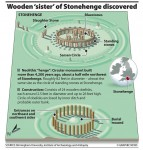 Stonehenge and possible layout of newly discovered henge