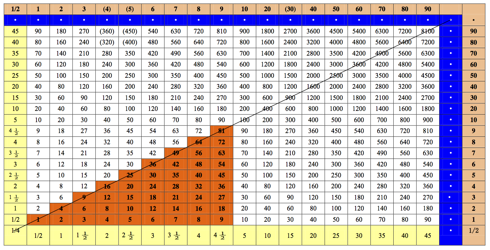 Printables Times Tables To 100 the history blog archive worlds oldest times table found the
